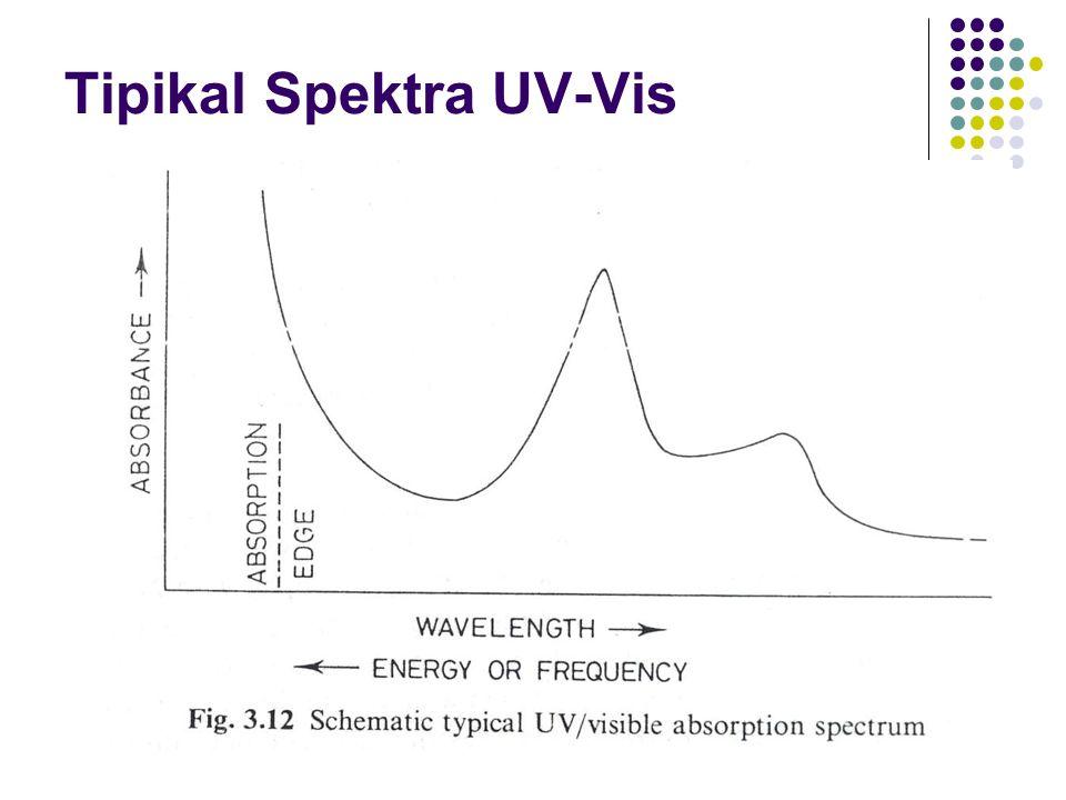 Tipikal Spektra UV-Vis