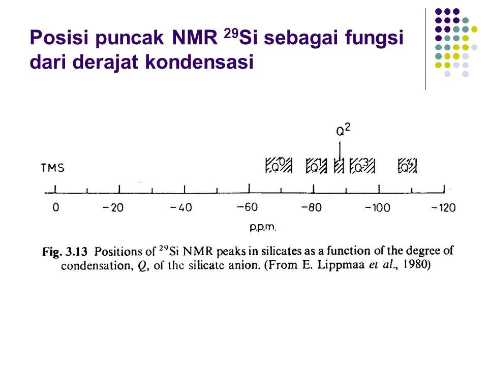 Posisi puncak NMR 29 Si sebagai fungsi dari derajat kondensasi
