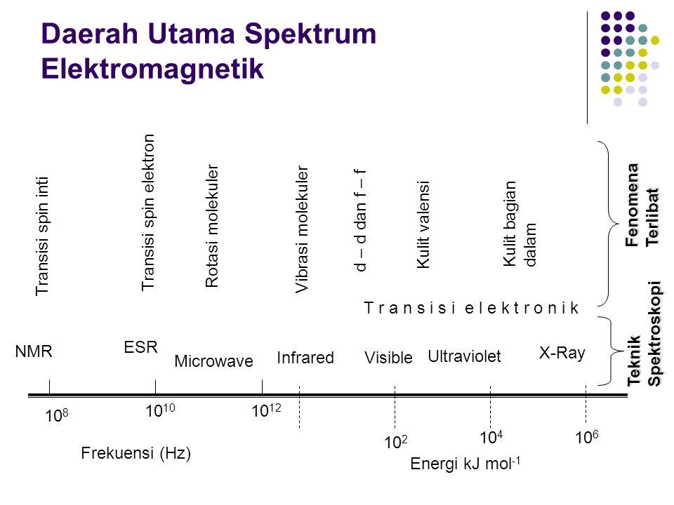 Daerah Utama Spektrum Elektromagnetik 10 8 10 10 12 10 2 10 4 10 6 NMR ESR Microwave InfraredVisible Ultraviolet X-Ray Frekuensi (Hz) Energi kJ mol -1