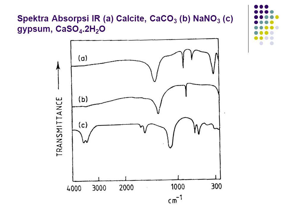 Spektra Absorpsi IR (a) Calcite, CaCO 3 (b) NaNO 3 (c) gypsum, CaSO 4.2H 2 O