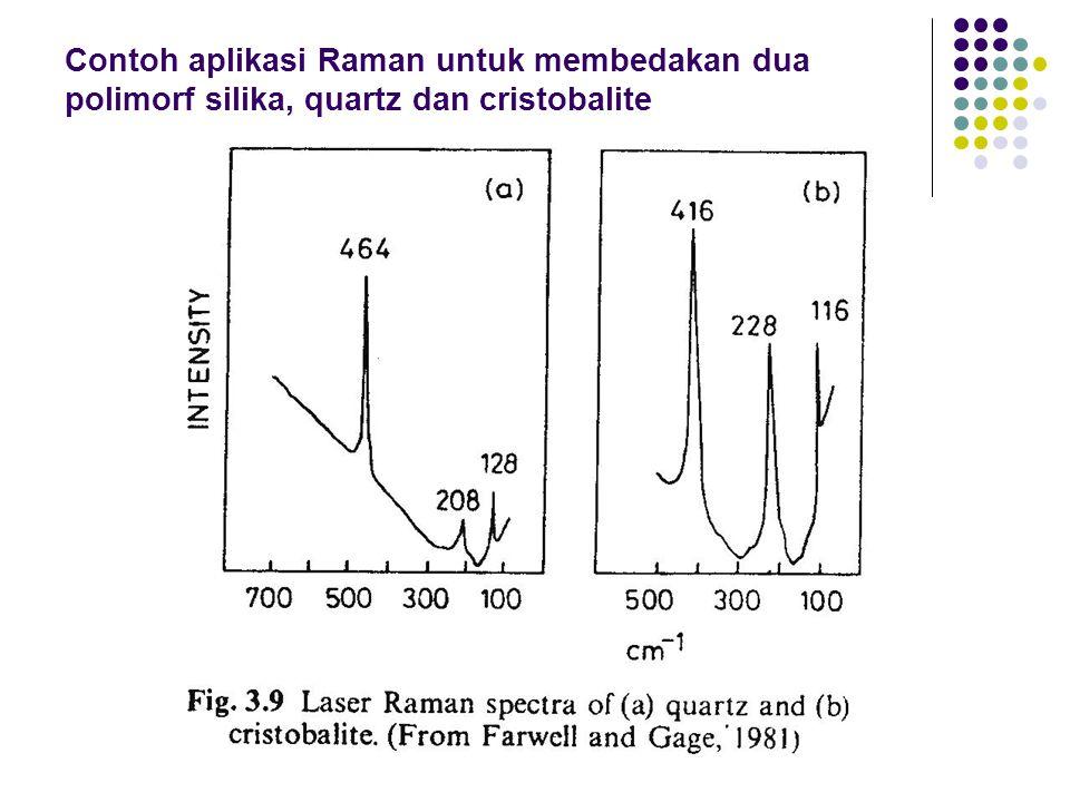 Contoh aplikasi Raman untuk membedakan dua polimorf silika, quartz dan cristobalite