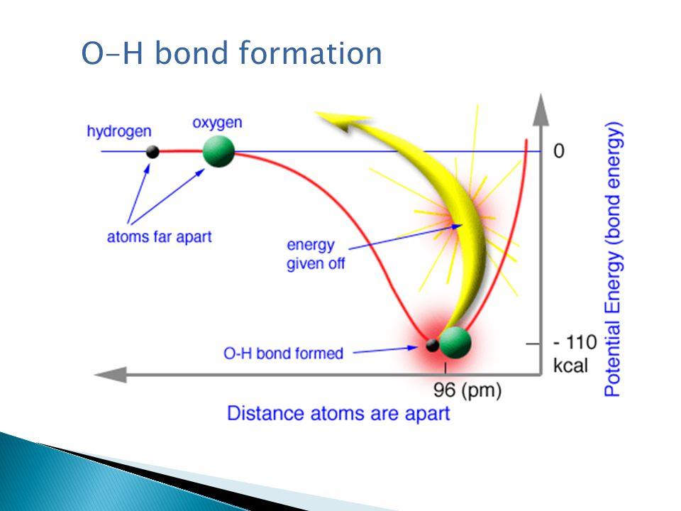 O-H bond formation