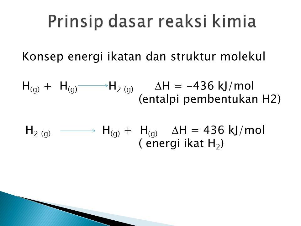 Konsep energi ikatan dan struktur molekul H (g) + H (g) H 2 (g)  H = -436 kJ/mol (entalpi pembentukan H2) H 2 (g) H (g) + H (g)  H = 436 kJ/mol ( en