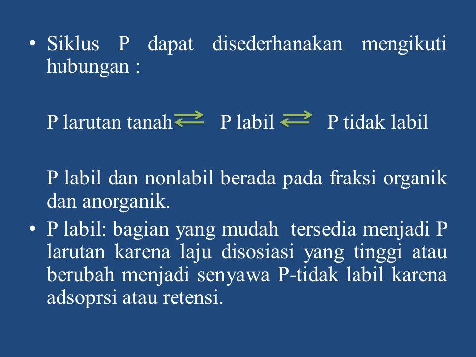 (h) Tingkat Kejenuhan P Umumnya, jerapan P lebih besar pada tanah dengan jerapan P yang sedikit pada permukaan mineral.