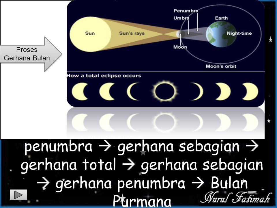 Gerhana bulan disebabkan oleh bayangan bumi yang menutupi sinar Matahari yang menutupi bulan yang terjadi pada saat bulan purnama. Pada saat itu Bulan