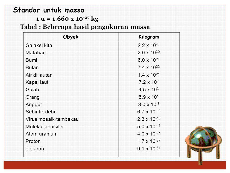 Standar untuk massa 1 u = 1.660 x 10 -27 kg Tabel : Beberapa hasil pengukuran massa ObyekKilogram Galaksi kita Matahari Bumi Bulan Air di lautan Kapal