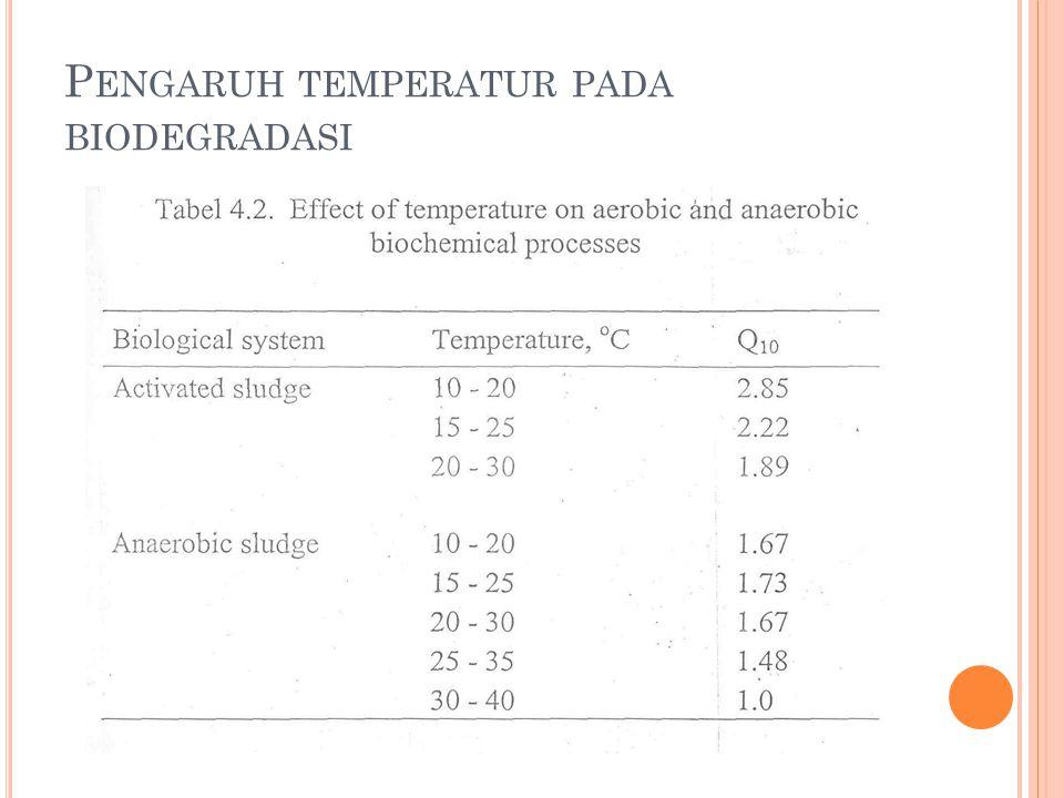 P ENGARUH TEMPERATUR PADA BIODEGRADASI