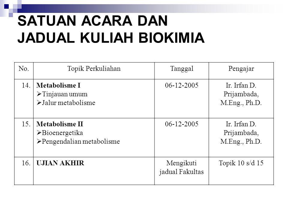 KARBOHIDRAT II * Reaksi monosakarida * Ikatan glikosida * Fungsi karbohidrat Irfan D.