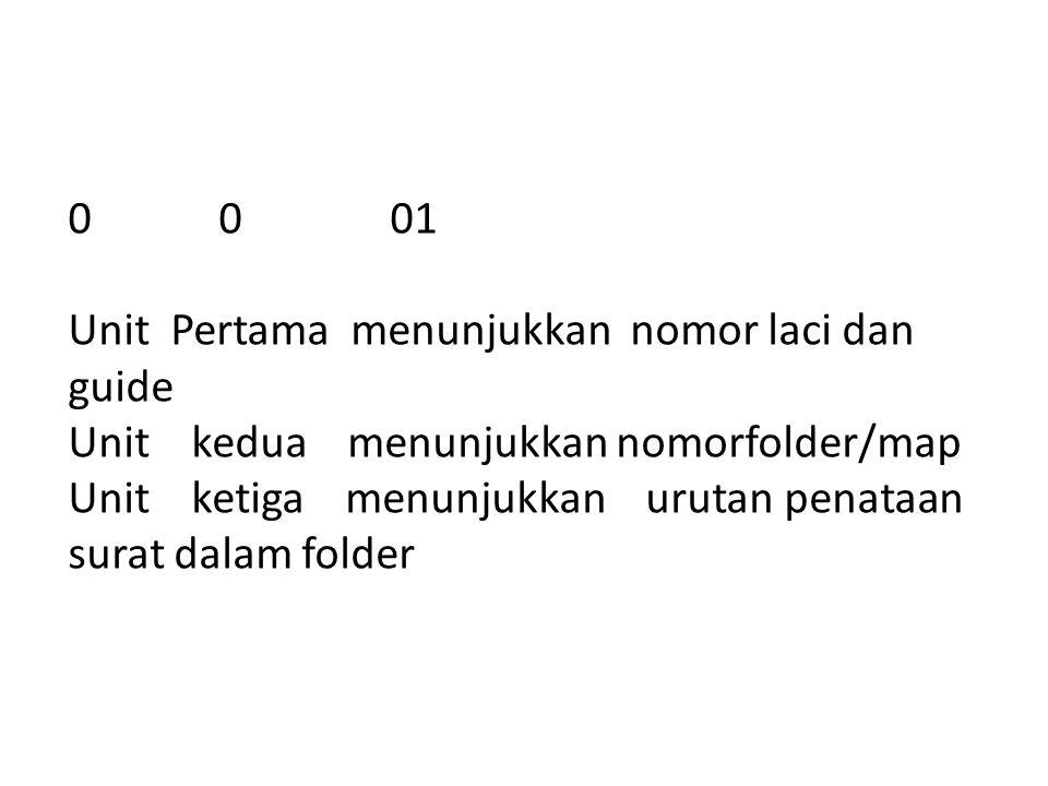 0 0 01 Unit Pertama menunjukkan nomor laci dan guide Unit kedua menunjukkan nomorfolder/map Unit ketiga menunjukkan urutan penataan surat dalam folder