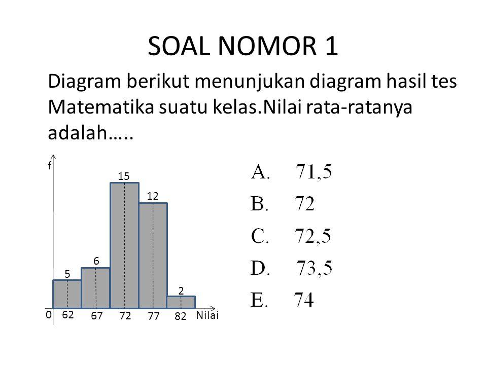 SOAL NOMOR 1 Diagram berikut menunjukan diagram hasil tes Matematika suatu kelas.Nilai rata-ratanya adalah….. 5 6 15 12 2 f Nilai 0 62 6772 7782