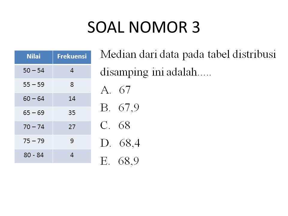 SOAL NOMOR 4 Diketahui kelas modus pada data berikut adalah 51-60 dan nilai modusnya 56,5.Nilai p adalah….