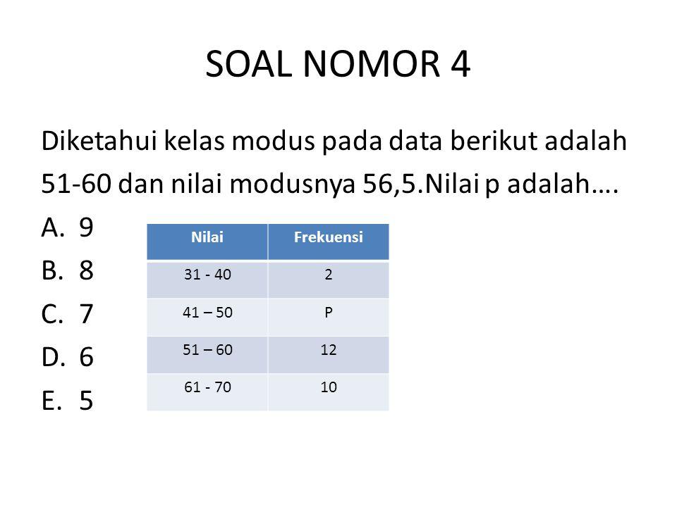 SOAL NOMOR 4 Diketahui kelas modus pada data berikut adalah 51-60 dan nilai modusnya 56,5.Nilai p adalah…. A.9 B.8 C.7 D.6 E.5 NilaiFrekuensi 31 - 402