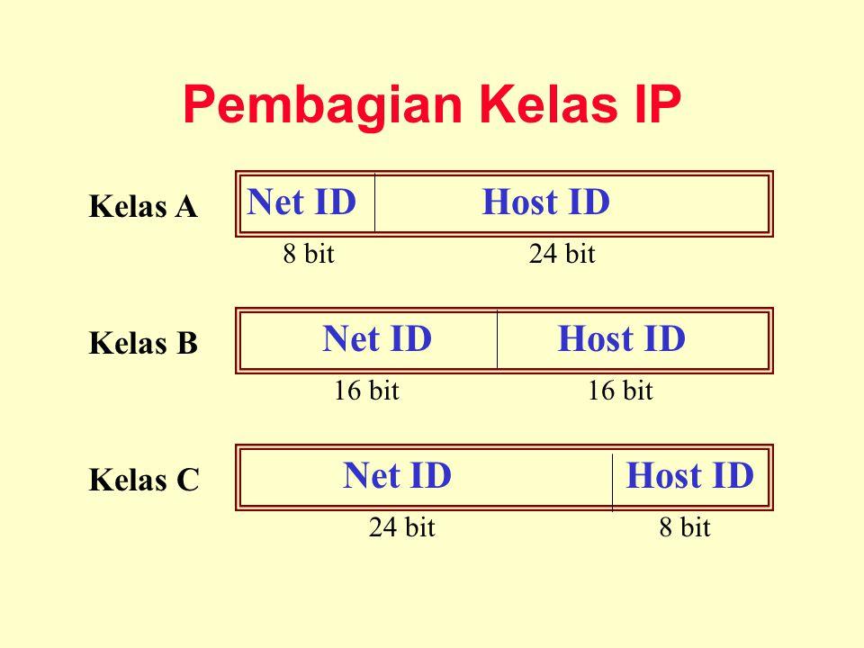 Pembagian Kelas IP Net ID Host ID 8 bit 24 bit Net ID Host ID 24 bit 8 bit Net ID Host ID 16 bit 16 bit Kelas A Kelas B Kelas C