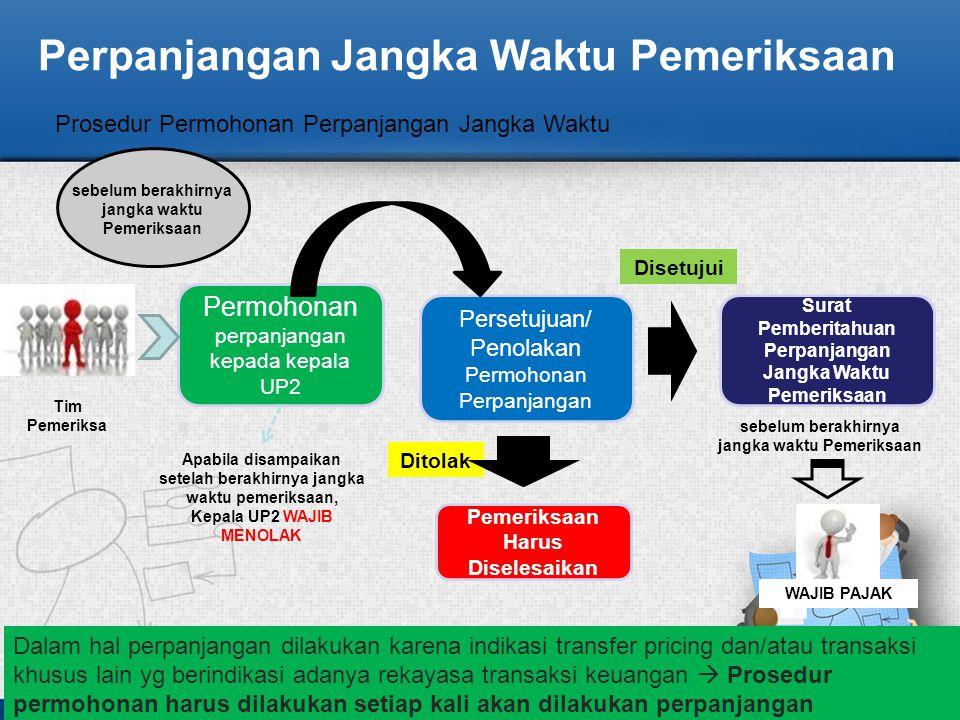 Perpanjangan Jangka Waktu Pemeriksaan Permohonan perpanjangan kepada kepala UP2 sebelum berakhirnya jangka waktu Pemeriksaan Persetujuan/ Penolakan Pe