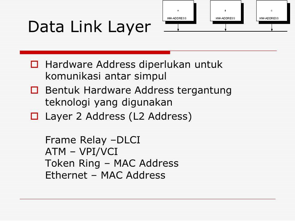 Data Link Layer  Hardware Address diperlukan untuk komunikasi antar simpul  Bentuk Hardware Address tergantung teknologi yang digunakan  Layer 2 Ad
