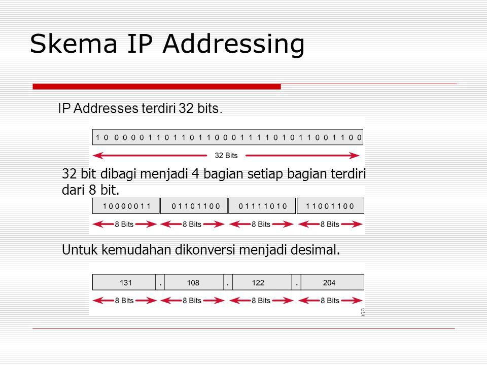 Skema IP Addressing IP Addresses terdiri 32 bits. 32 bit dibagi menjadi 4 bagian setiap bagian terdiri dari 8 bit. Untuk kemudahan dikonversi menjadi