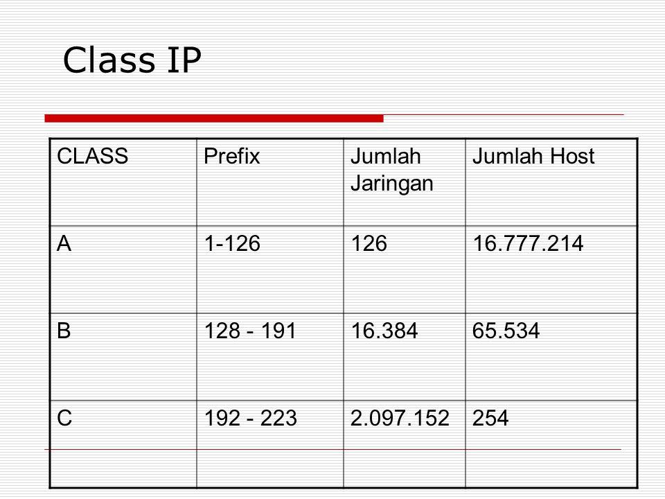 Class IP CLASSPrefixJumlah Jaringan Jumlah Host A1-12612616.777.214 B128 - 19116.38465.534 C192 - 2232.097.152254