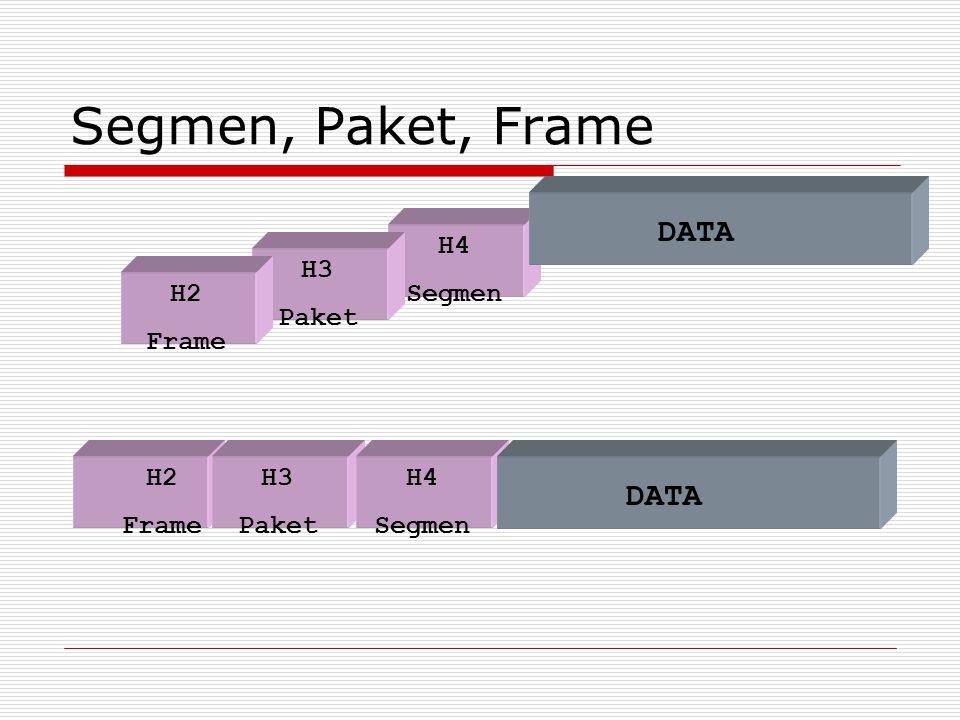 H3 Paket H4 Segmen Segmen, Paket, Frame DATA H4 Segmen DATA H2 Frame H3 Paket H2 Frame