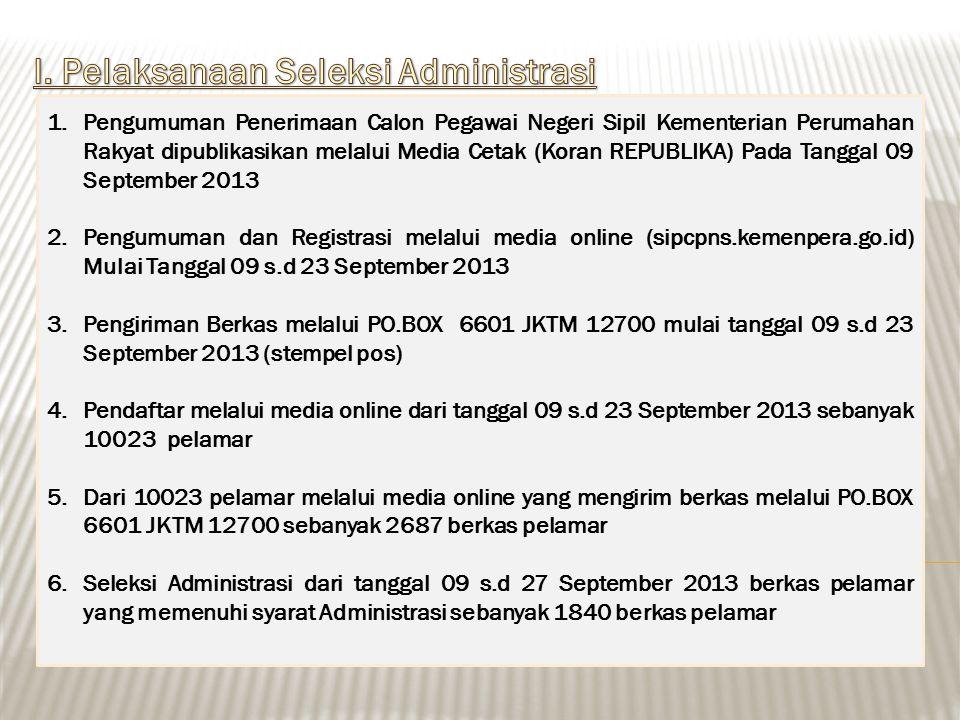 1.Pengumuman Penerimaan Calon Pegawai Negeri Sipil Kementerian Perumahan Rakyat dipublikasikan melalui Media Cetak (Koran REPUBLIKA) Pada Tanggal 09 September 2013 2.Pengumuman dan Registrasi melalui media online (sipcpns.kemenpera.go.id) Mulai Tanggal 09 s.d 23 September 2013 3.Pengiriman Berkas melalui PO.BOX 6601 JKTM 12700 mulai tanggal 09 s.d 23 September 2013 (stempel pos) 4.Pendaftar melalui media online dari tanggal 09 s.d 23 September 2013 sebanyak 10023 pelamar 5.Dari 10023 pelamar melalui media online yang mengirim berkas melalui PO.BOX 6601 JKTM 12700 sebanyak 2687 berkas pelamar 6.Seleksi Administrasi dari tanggal 09 s.d 27 September 2013 berkas pelamar yang memenuhi syarat Administrasi sebanyak 1840 berkas pelamar