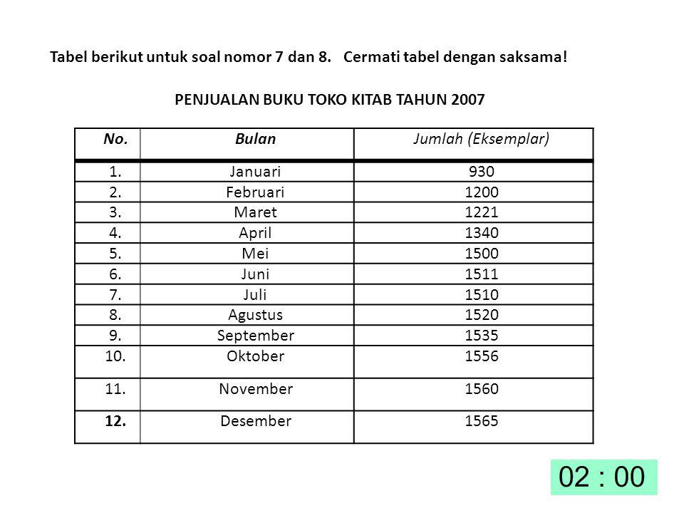 Tabel berikut untuk soal nomor 7 dan 8. Cermati tabel dengan saksama! PENJUALAN BUKU TOKO KITAB TAHUN 2007 No.BulanJumlah (Eksemplar) 1.Januari930 2.F
