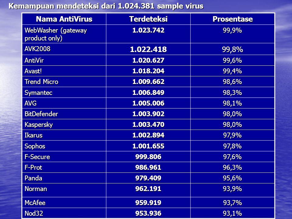 Kemampuan mendeteksi dari 1.024.381 sample virus Nama AntiVirus TerdeteksiProsentase WebWasher (gateway product only) 1.023.74299,9% AVK20081.022.41899,8% AntiVir1.020.62799,6% Avast!1.018.20499,4% Trend Micro 1.009.66298,6% Symantec1.006.84998,3% AVG1.005.00698,1% BitDefender1.003.90298,0% Kaspersky1.003.47098,0% Ikarus1.002.89497,9% Sophos1.001.65597,8% F-Secure999.80697,6% F-Prot986.96196,3% Panda979.40995,6% Norman962.19193,9% McAfee959.91993,7% Nod32953.93693,1%