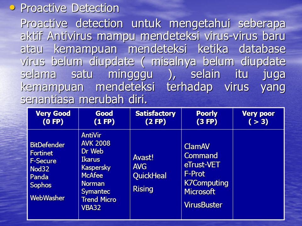Proactive Detection Proactive Detection Proactive detection untuk mengetahui seberapa aktif Antivirus mampu mendeteksi virus-virus baru atau kemampuan mendeteksi ketika database virus belum diupdate ( misalnya belum diupdate selama satu mingggu ), selain itu juga kemampuan mendeteksi terhadap virus yang senantiasa merubah diri.