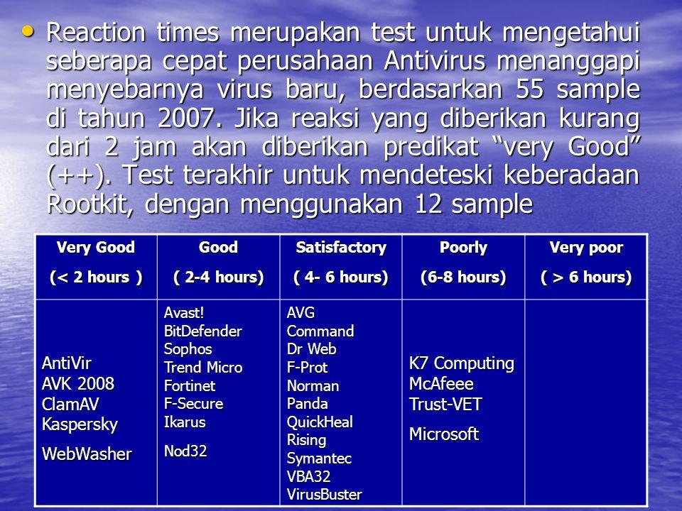 Reaction times merupakan test untuk mengetahui seberapa cepat perusahaan Antivirus menanggapi menyebarnya virus baru, berdasarkan 55 sample di tahun 2007.