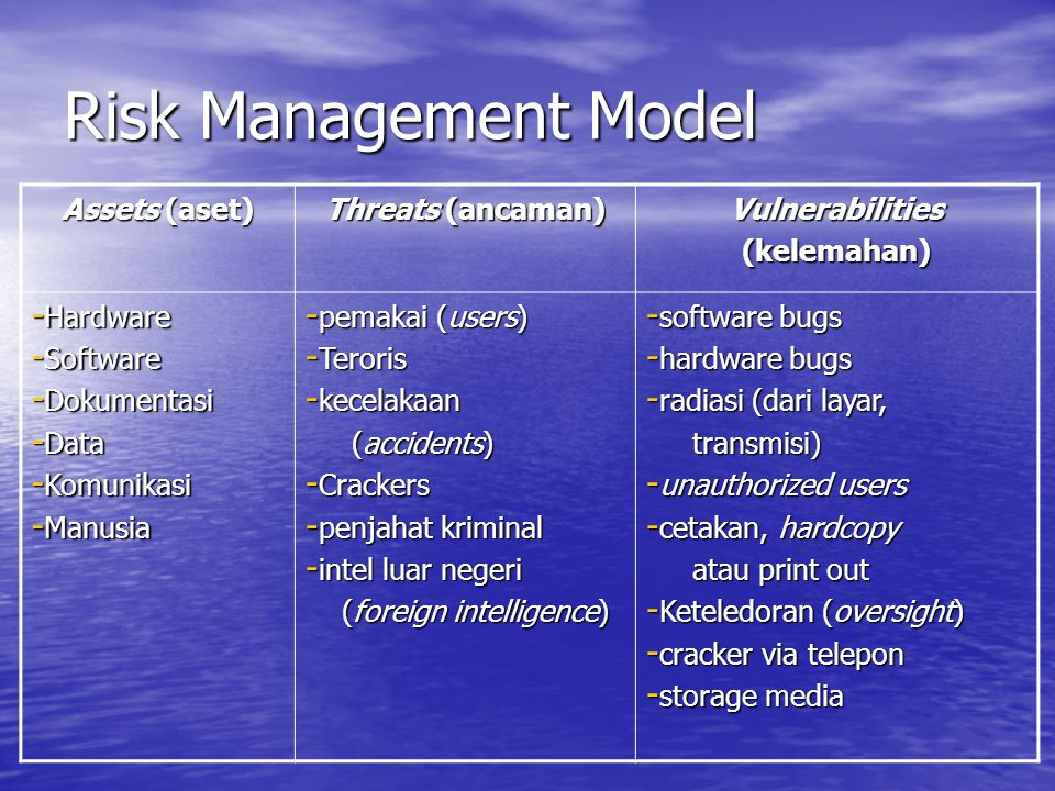 Risk Management Model Assets (aset) Threats (ancaman) Vulnerabilities(kelemahan) - Hardware - Software - Dokumentasi - Data - Komunikasi - Manusia - pemakai (users) - Teroris - kecelakaan (accidents) (accidents) - Crackers - penjahat kriminal - intel luar negeri (foreign intelligence) (foreign intelligence) - software bugs - hardware bugs - radiasi (dari layar, transmisi) transmisi) - unauthorized users - cetakan, hardcopy atau print out atau print out - Keteledoran (oversight) - cracker via telepon - storage media