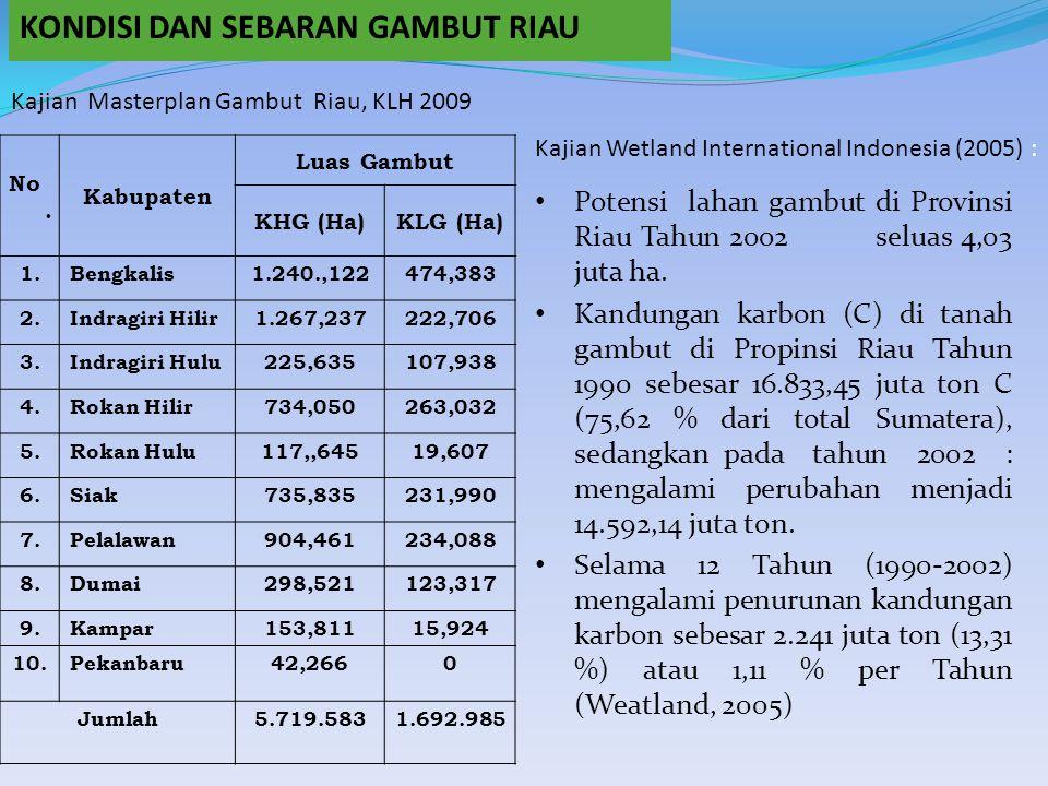 No. Kabupaten Luas Gambut KHG (Ha)KLG (Ha) 1.Bengkalis1.240.,122474,383 2.Indragiri Hilir1.267,237222,706 3.Indragiri Hulu225,635107,938 4.Rokan Hilir