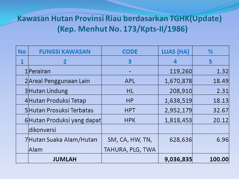 Kawasan Hutan Provinsi Riau berdasarkan TGHK(Update) (Kep.