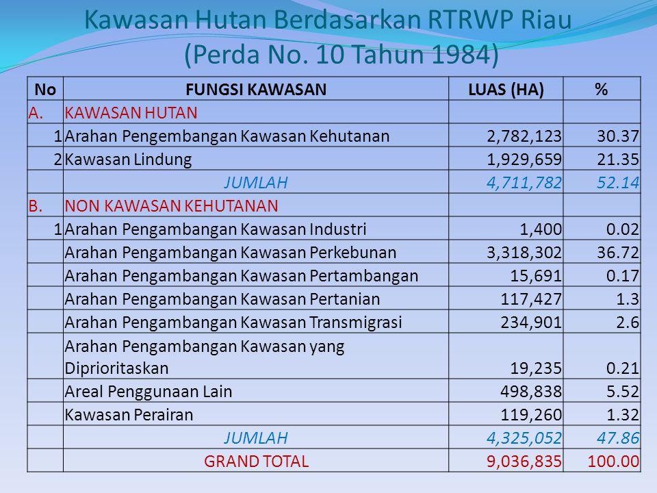 Kawasan Hutan Berdasarkan RTRWP Riau (Perda No.