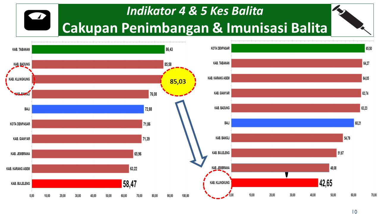 Indikator 4 & 5 Kes Balita Cakupan Penimbangan & Imunisasi Balita 10 ! 85,03