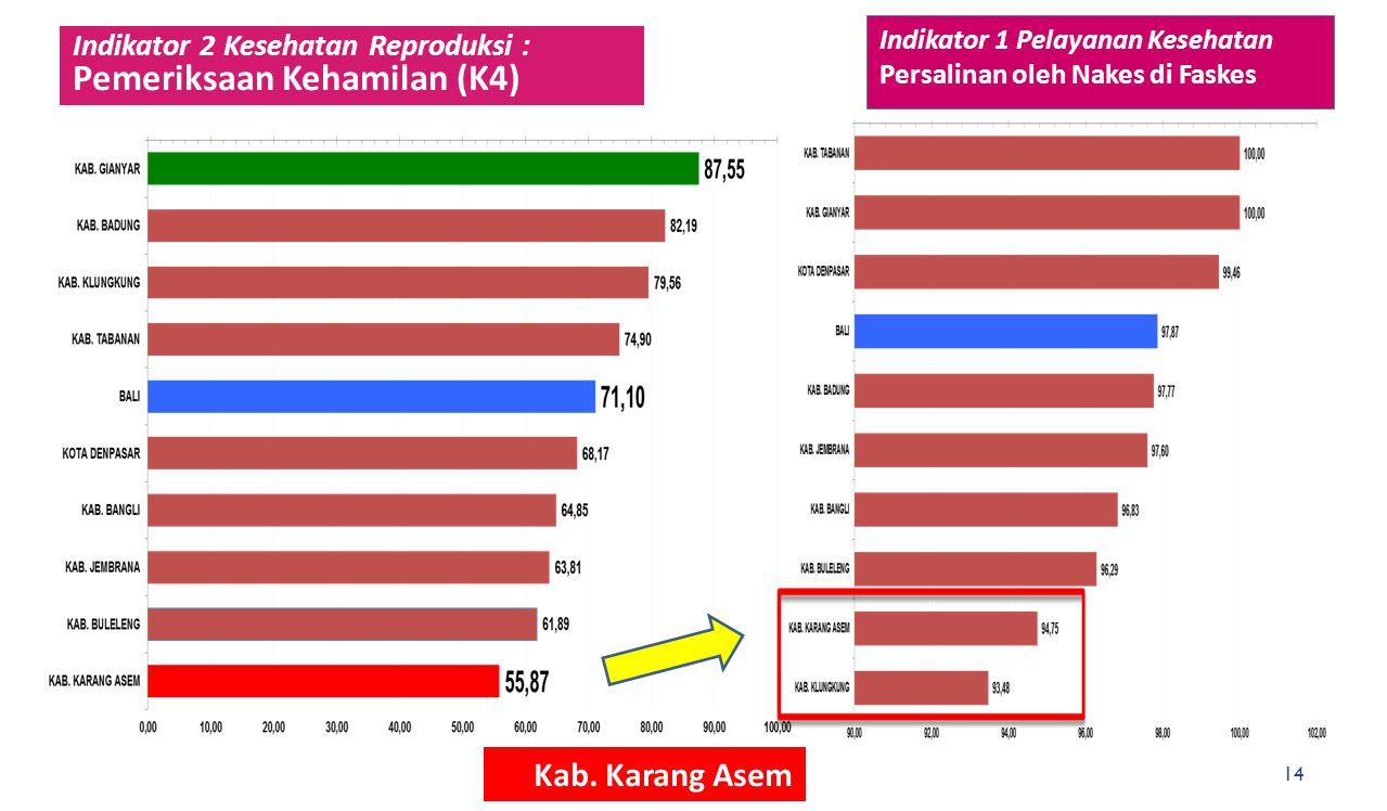 Indikator 2 Kesehatan Reproduksi : Pemeriksaan Kehamilan (K4) 14 Indikator 1 Pelayanan Kesehatan Persalinan oleh Nakes di Faskes Kab. Karang Asem