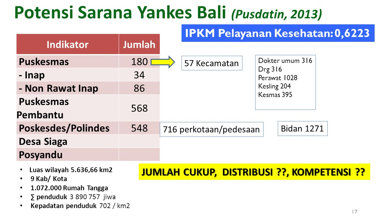 Potensi Sarana Yankes Bali (Pusdatin, 2013) IndikatorJumlah Puskesmas180 - Inap34 - Non Rawat Inap86 Puskesmas Pembantu 568 Poskesdes/Polindes548 Desa