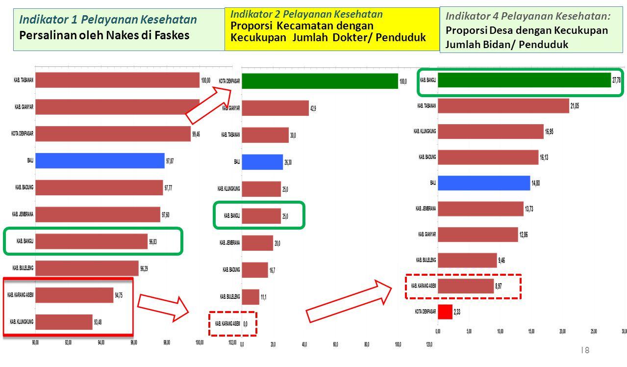 Indikator 1 Pelayanan Kesehatan Persalinan oleh Nakes di Faskes Indikator 2 Pelayanan Kesehatan Proporsi Kecamatan dengan Kecukupan Jumlah Dokter/ Pen