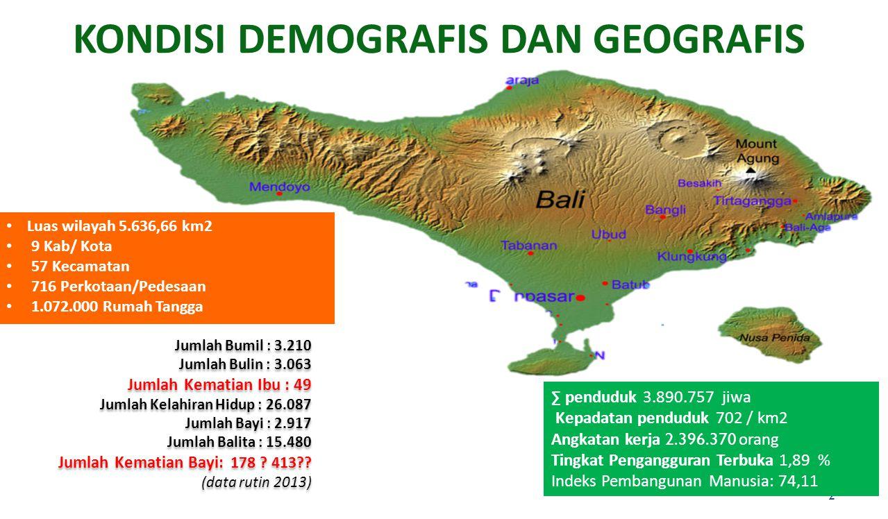 KONDISI DEMOGRAFIS DAN GEOGRAFIS 2 Luas wilayah 5.636,66 km2 9 Kab/ Kota 57 Kecamatan 716 Perkotaan/Pedesaan 1.072.000 Rumah Tangga ∑ penduduk 3.890.7