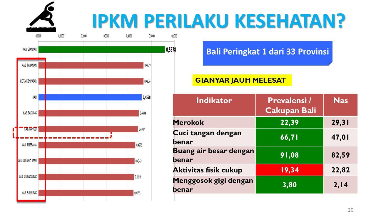 IPKM PERILAKU KESEHATAN? GIANYAR JAUH MELESAT Bali Peringkat 1 dari 33 Provinsi 20