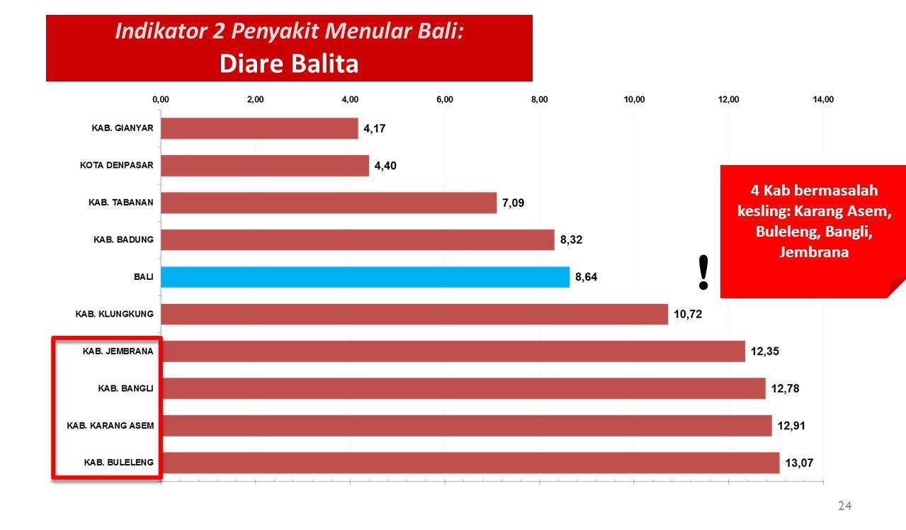 Indikator 2 Penyakit Menular Bali: Diare Balita 4 Kab bermasalah kesling: Karang Asem, Buleleng, Bangli, Jembrana ! 24