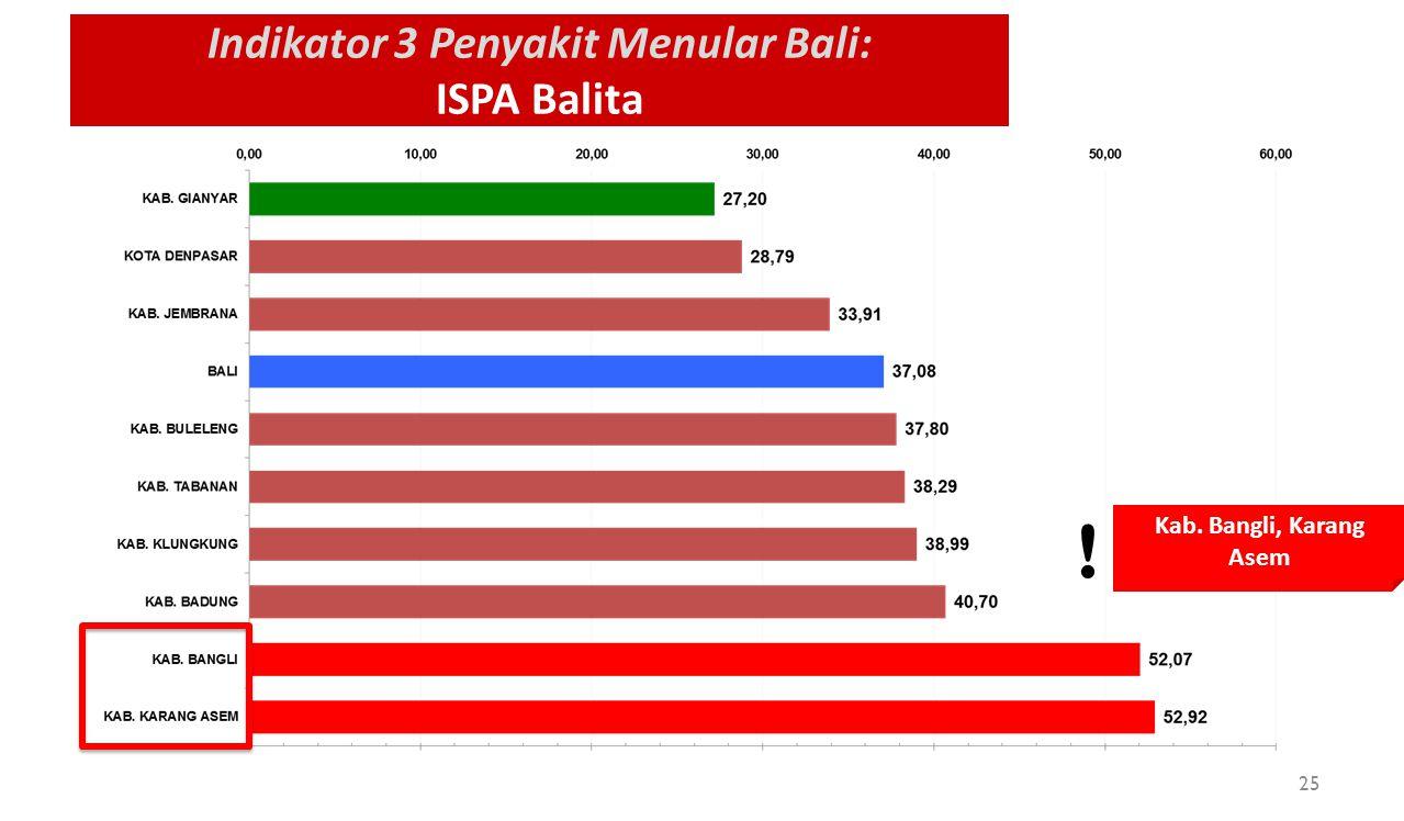 Indikator 3 Penyakit Menular Bali: ISPA Balita Kab. Bangli, Karang Asem ! 25