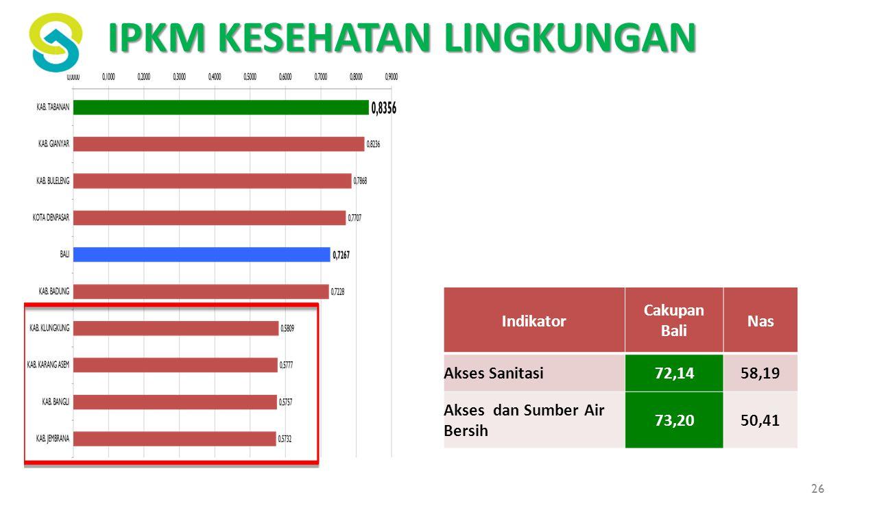 IPKM KESEHATAN LINGKUNGAN Indikator Cakupan Bali Nas Akses Sanitasi72,1458,19 Akses dan Sumber Air Bersih 73,2050,41 26