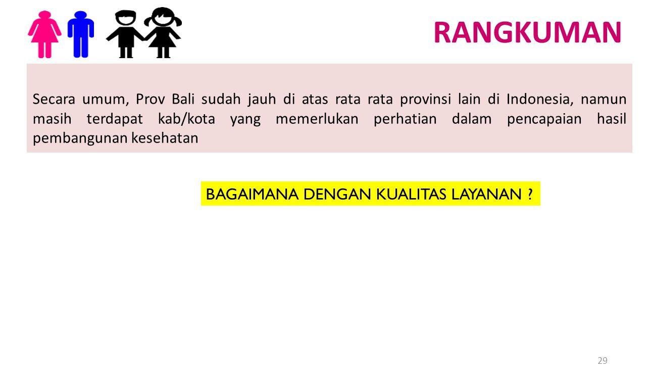 RANGKUMAN Secara umum, Prov Bali sudah jauh di atas rata rata provinsi lain di Indonesia, namun masih terdapat kab/kota yang memerlukan perhatian dala