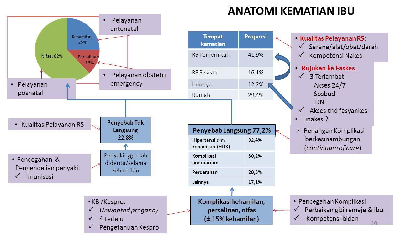 Komplikasi kehamilan, persalinan, nifas (± 15% kehamilan) Penyebab Langsung 77,2% Penyebab Tdk Langsung 22,8% Penyakit yg telah diderita/selama kehami