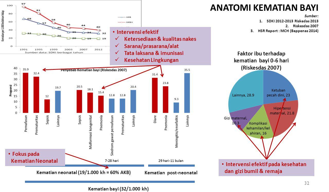 ANATOMI KEMATIAN BAYI Sumber: 1.SDKI 2012-2013 Riskedas 2013 2.Riskesdas 2007 3.HSR Report : MCH (Bappenas 2014) Faktor ibu terhadap kematian bayi 0-6