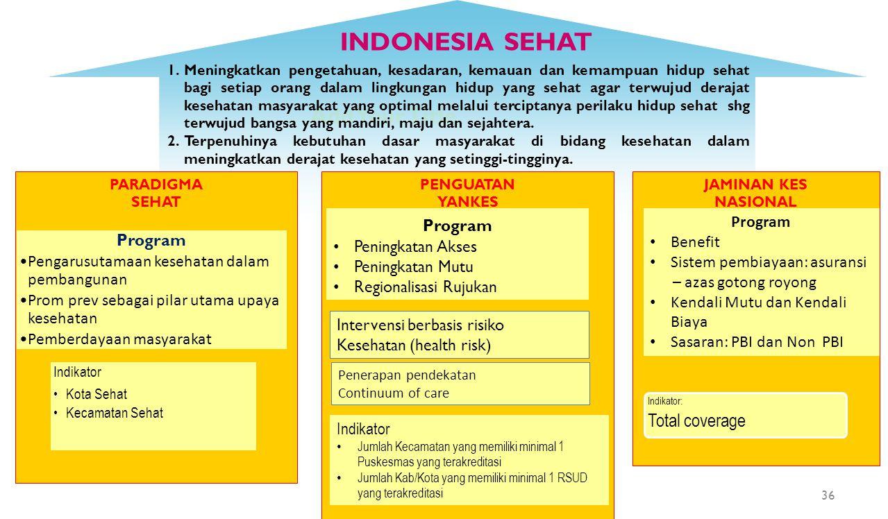 Add Your Title INDONESIA SEHAT PENGUATAN YANKES JAMINAN KES NASIONAL PARADIGMA SEHAT Program Pengarusutamaan kesehatan dalam pembangunan Prom prev seb