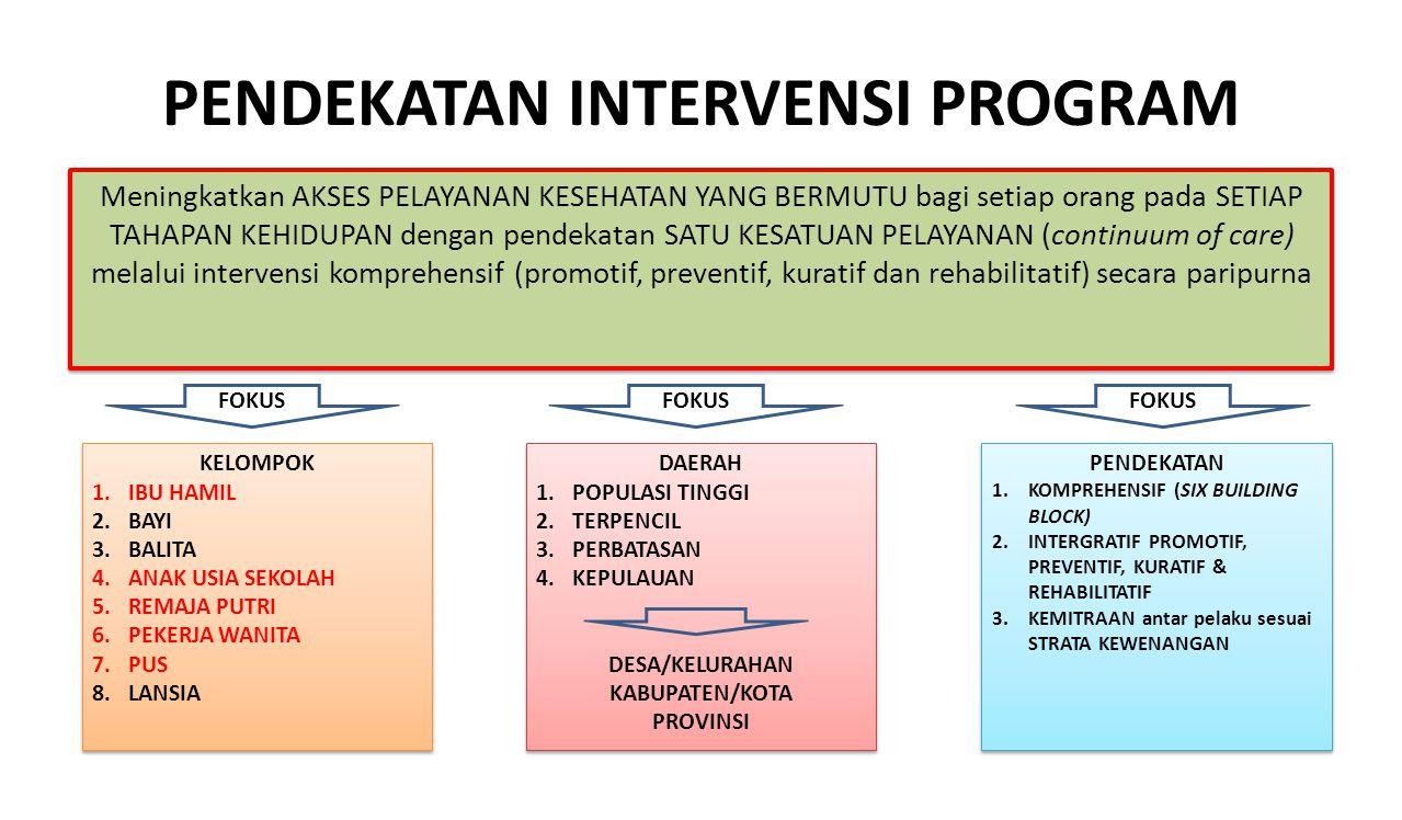 PENDEKATAN INTERVENSI PROGRAM Meningkatkan AKSES PELAYANAN KESEHATAN YANG BERMUTU bagi setiap orang pada SETIAP TAHAPAN KEHIDUPAN dengan pendekatan SA