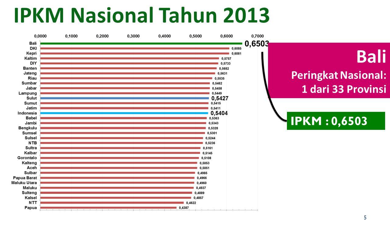 Bali Peringkat Nasional: 1 dari 33 Provinsi IPKM : 0,6503 IPKM Nasional Tahun 2013 5