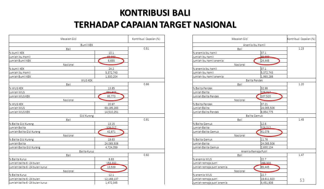 Masalah GiziKontribusi Capaian (%) Bumil KEK Bali 0.51 % bumil KEK10.1 Jumlah ibu Hamil65,889 Jumlah Bumil KEK6,655 Nasional % bumil KEK24.2 Jumlah ib