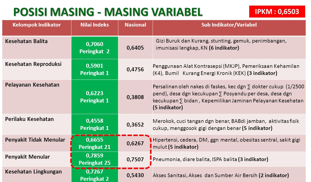 6 POSISI MASING - MASING VARIABEL Kelompok IndikatorNilai IndeksNasionalSub Indikator/Variabel Kesehatan Balita 0,7060 Peringkat 2 0,6405 Gizi Buruk d