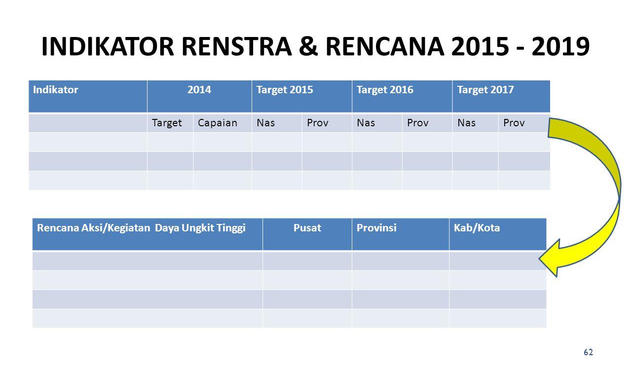 INDIKATOR RENSTRA & RENCANA 2015 - 2019 62 Indikator2014Target 2015Target 2016Target 2017 TargetCapaianNasProvNasProvNasProv Rencana Aksi/Kegiatan Day