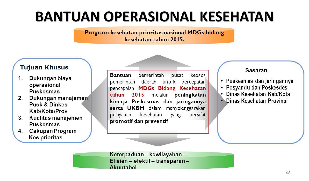Tujuan Khusus 1.Dukungan biaya operasional Puskesmas 2.Dukungan manajemen Pusk & Dinkes Kab/Kota/Prov 3.Kualitas manajemen Puskesmas 4.Cakupan Program